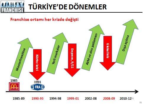 turkiyefranchise